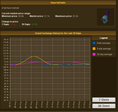Example of a short-term investment item on the Grand Exchange