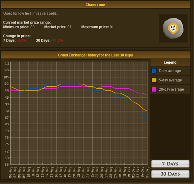 Example of a long-term investment item on the Grand Exchange